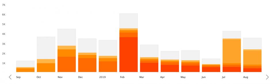 Graf je ilustrační, zobrazuje počet stažení Vaše jméno je vaše značka v průběhu jednoho roku