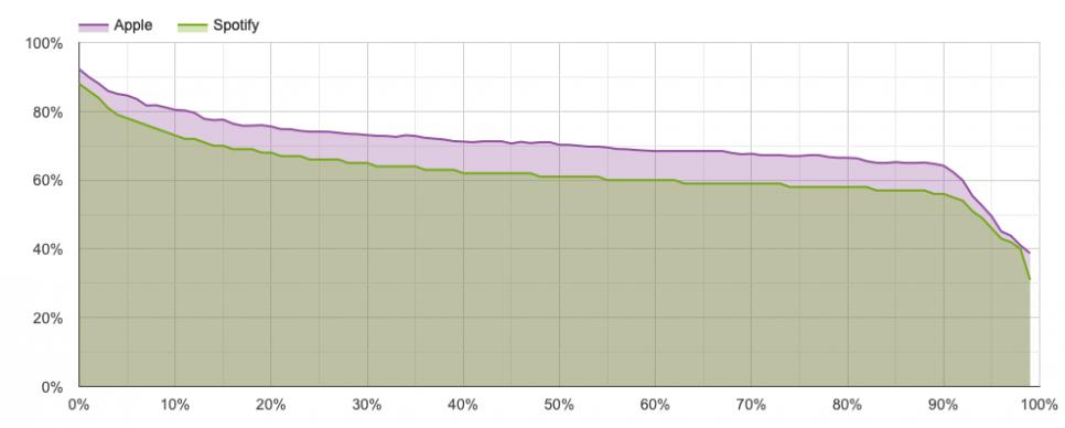 Graf zobrazující statistiku doposlouchanosti průměrné epizody na Spotify a iTunes v jednom.